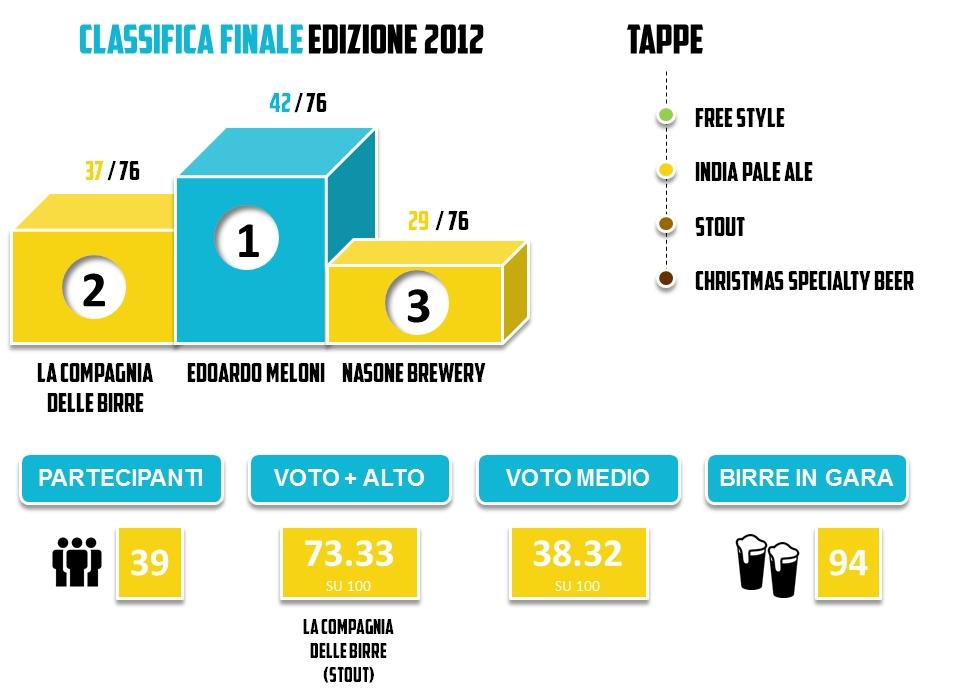 Brassare Romano 2012 -- Statistiche Generali