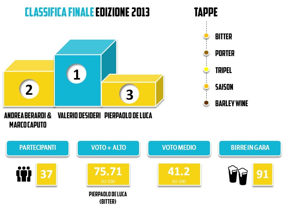 BRO2013 - Statistiche - generali