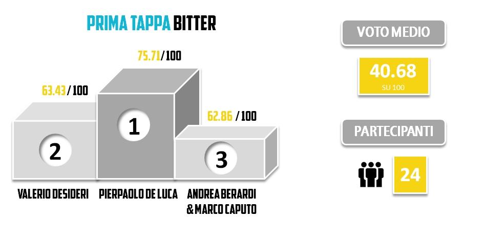 BRO2013 - Statistiche - PRIMA TAPPA