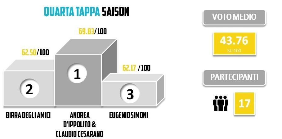 BRO2013 - Statistiche - QUARTA TAPPA