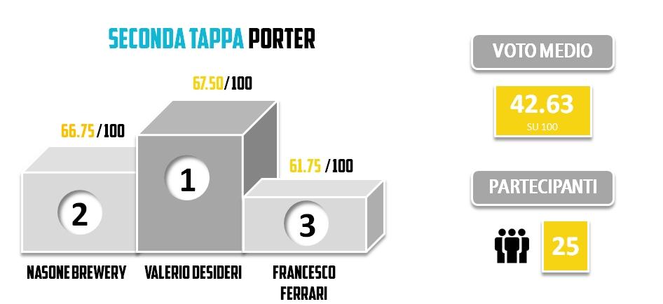 BRO2013 - Statistiche - SECONDA TAPPA