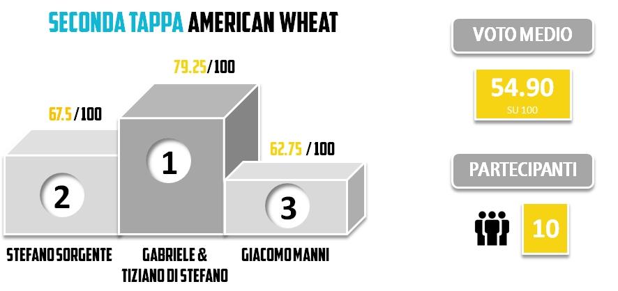 Brassare Romano Statistiche 2014 - Seconda Tappa