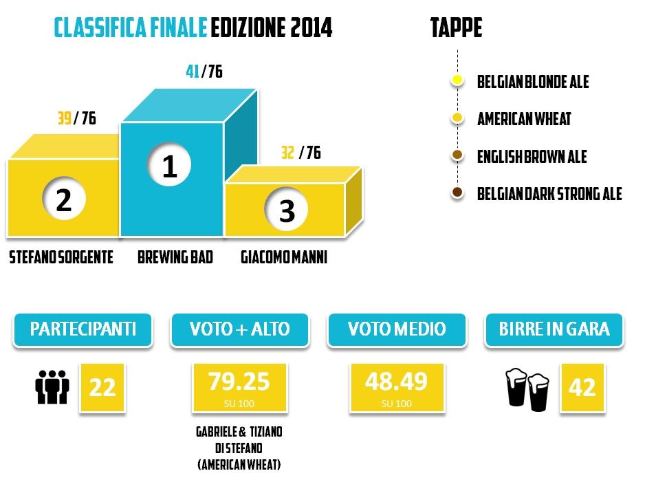Statistiche Brassare Romano 2014