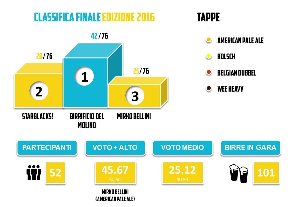 Brassare Romano 2016 - Classifica Finale