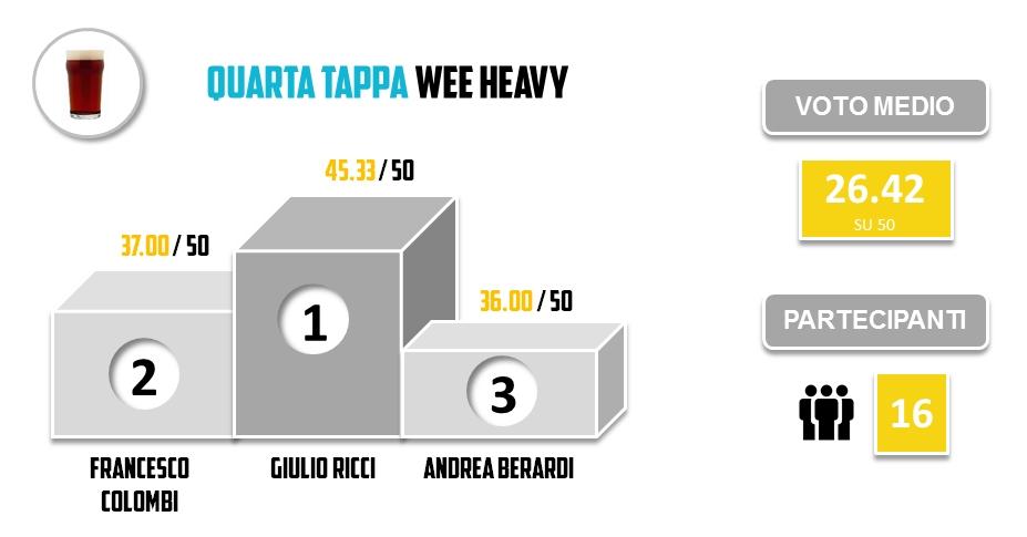 Brassare Romano 2016 - Quarta Tappa - Wee Heavy