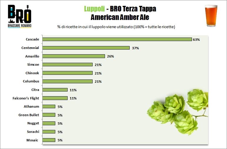 BRO Terza Tappa American AMber Ale