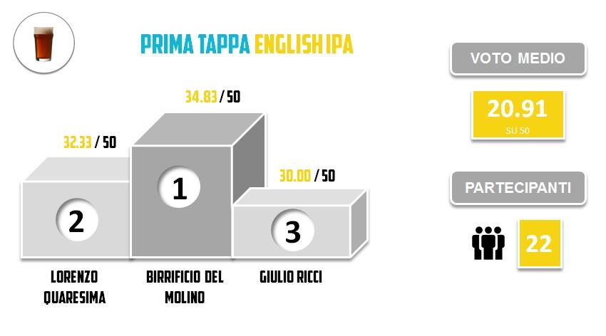 BRO2015 - PRIMA TAPPA - Statistiche