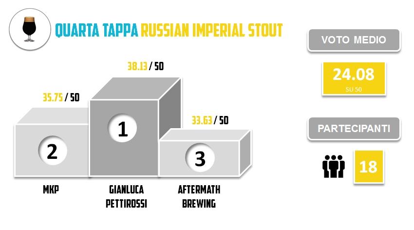 BRO2015 - QUARTA TAPPA - Statistiche