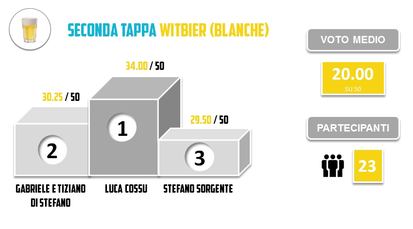 BRO2015 - SECONDA TAPPA - Statistiche