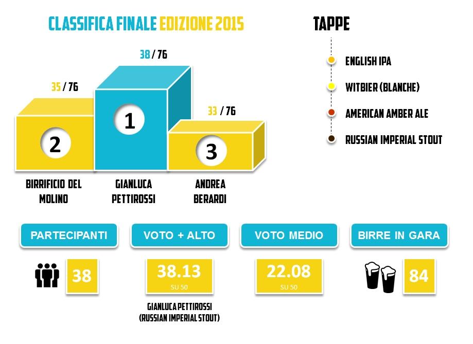 BRO2015 - Statistiche Finali Edizioni 2015