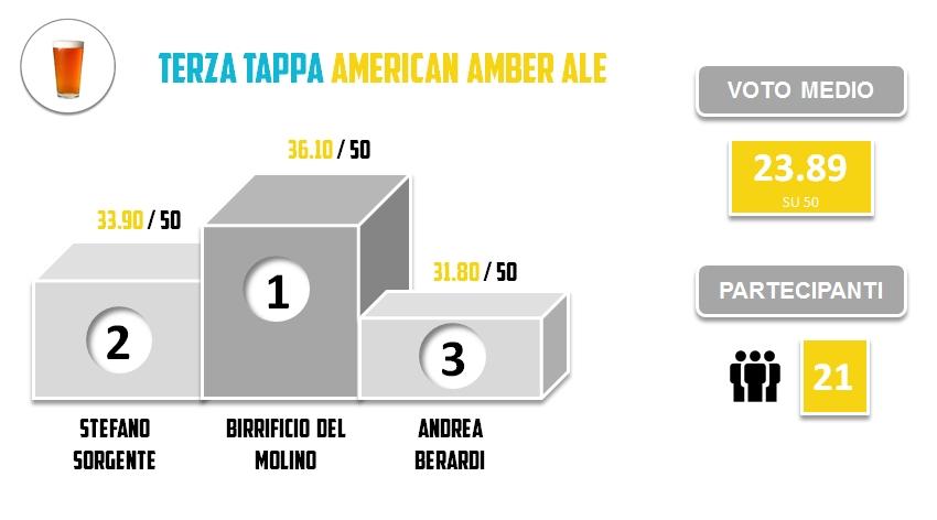 BRO2015 - TERZA TAPPA - Statistiche